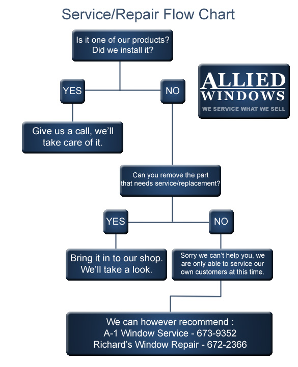 Allied Window Company Service And Repair
